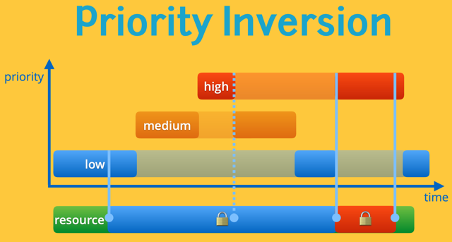 Concurrency Priority Inversion