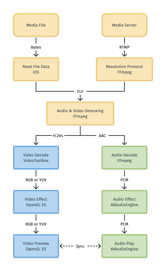 iOS Audio Video Consumer