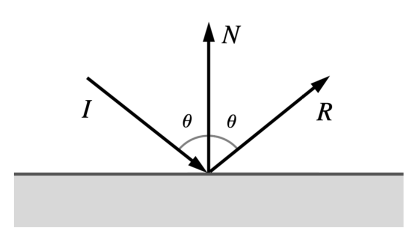 Metal By Example Reflection