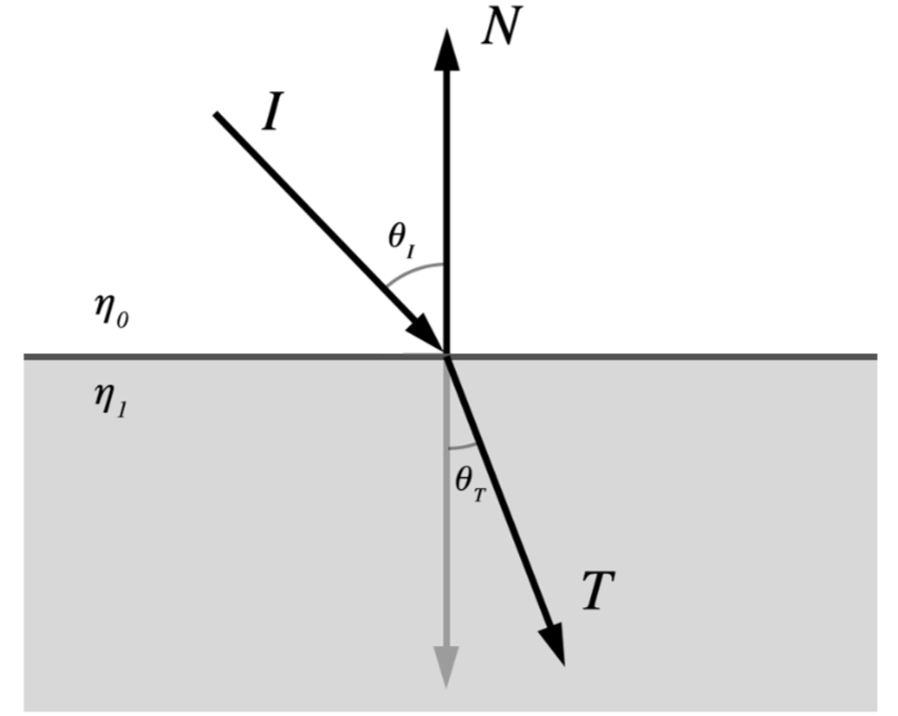 Metal By Example Refraction