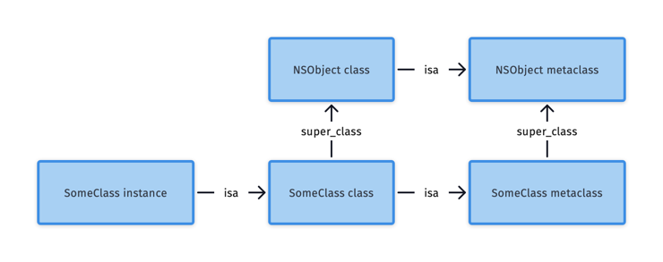 Objective-C Class Hierarchy