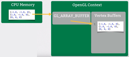 OpenGL Vertex Buffer Objects