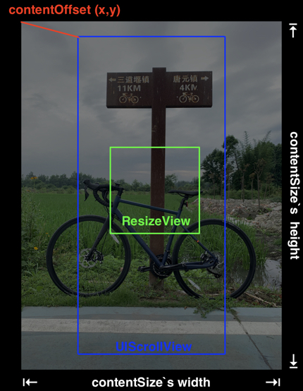 Resize View Hierarchy