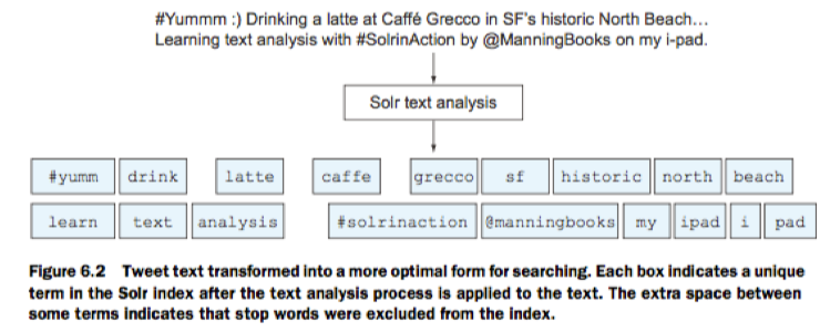 Solr Text Analyze Graph