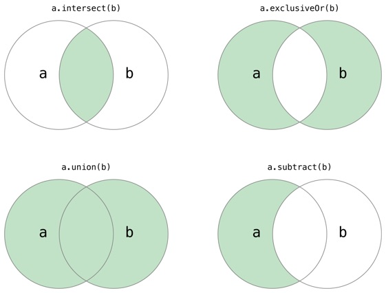 Swift Sets Venn